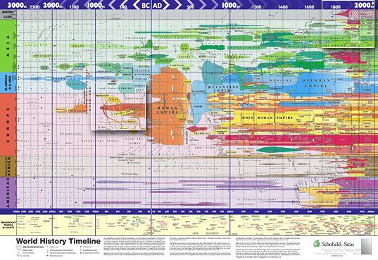 Schofields & Sims world history timeline