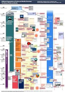 Mozilla web browser timeline