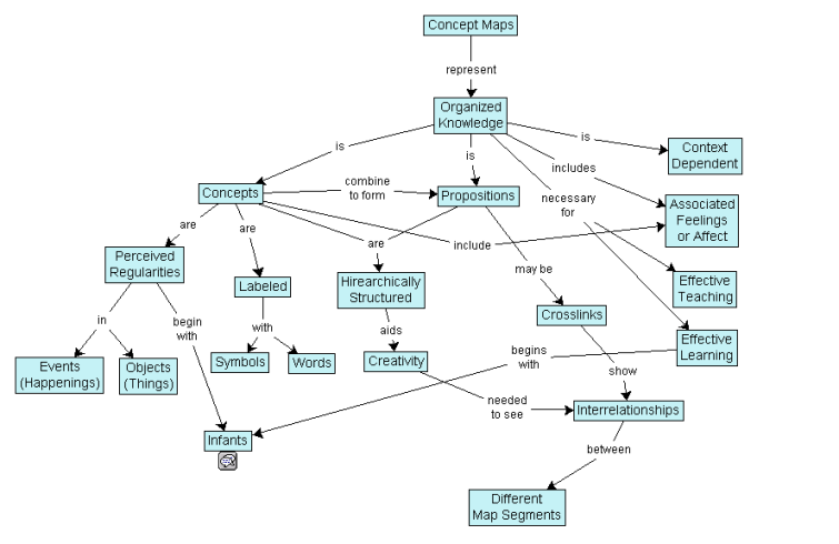 how to build a concept map in word